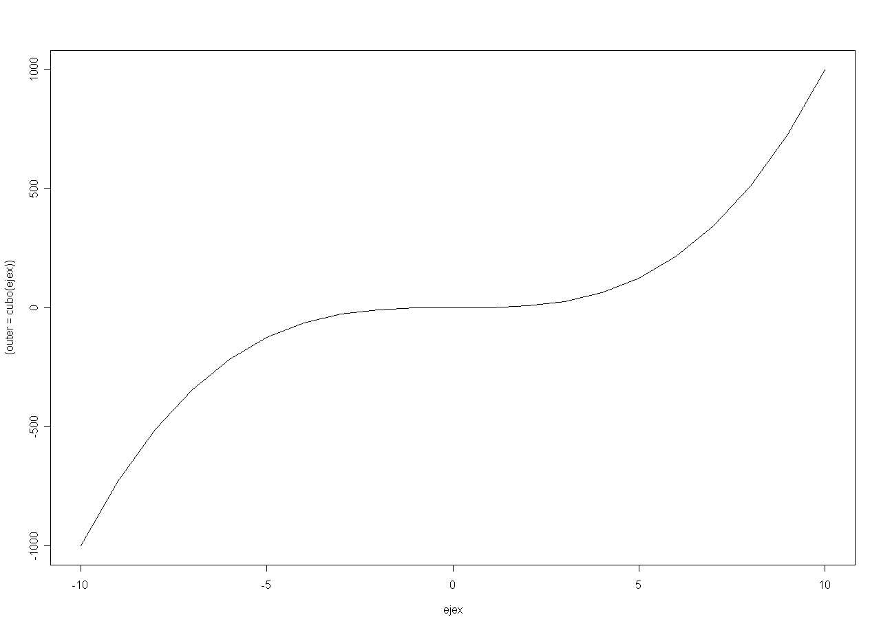 Uso de plot en R