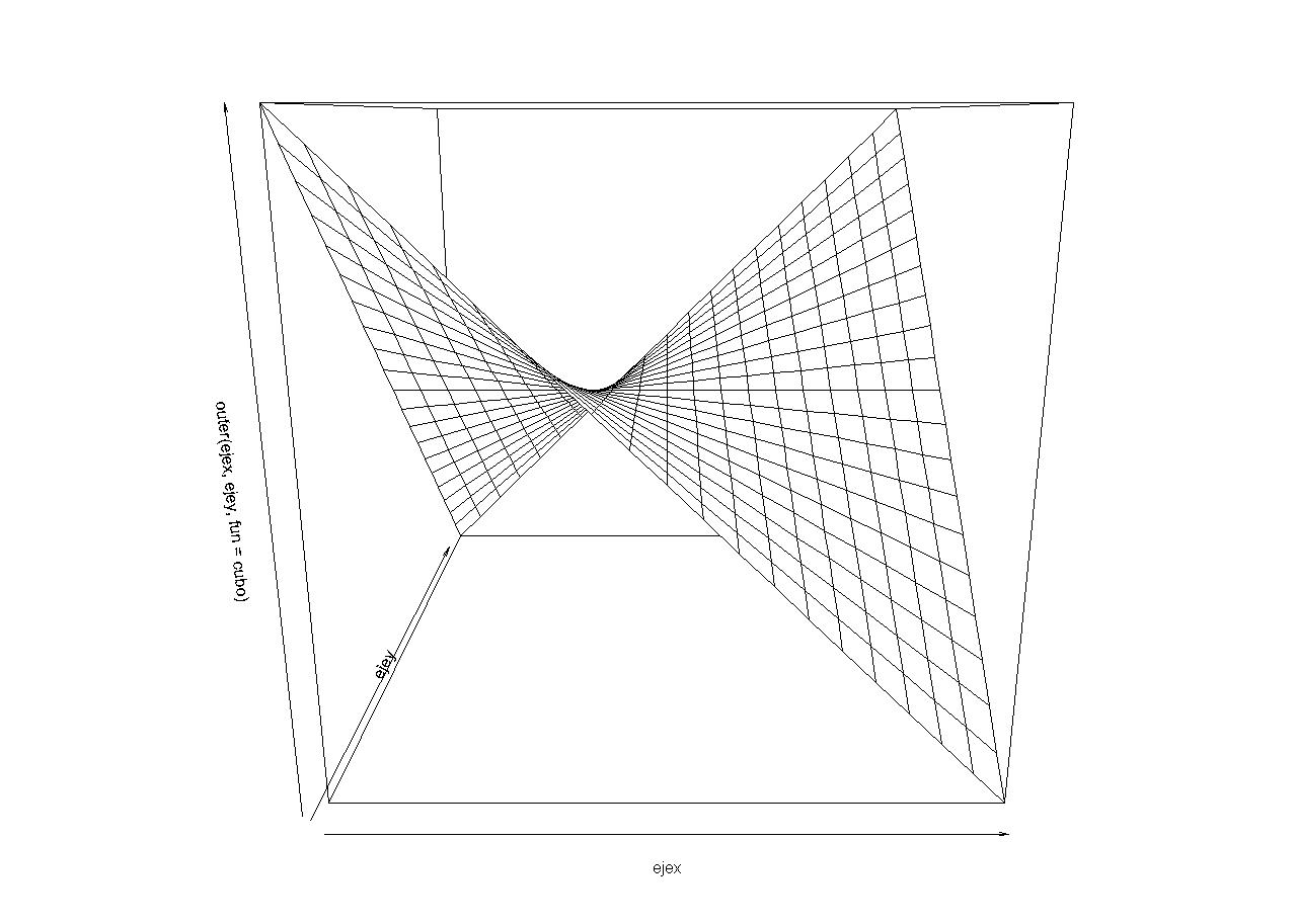 Ejemplo de funcion persp en R