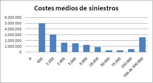 costes-medios-siniestros.JPG