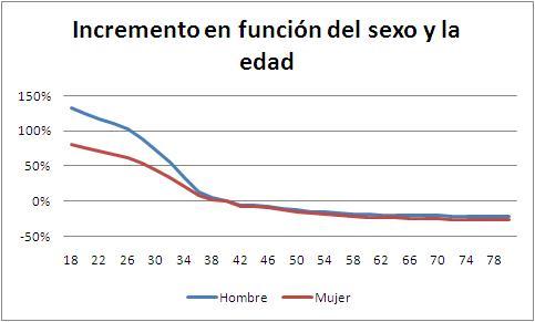 multivariante-edad-sexo.JPG