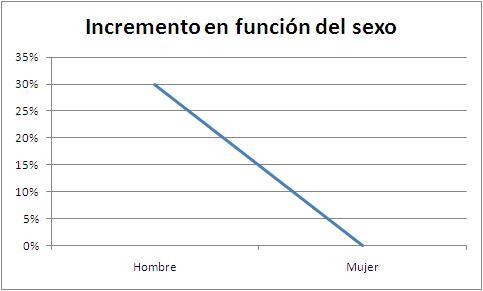 multivariante-sexo.JPG