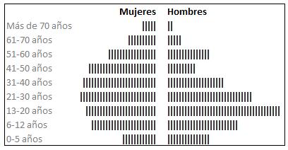 piramide-poblacional-excel.png