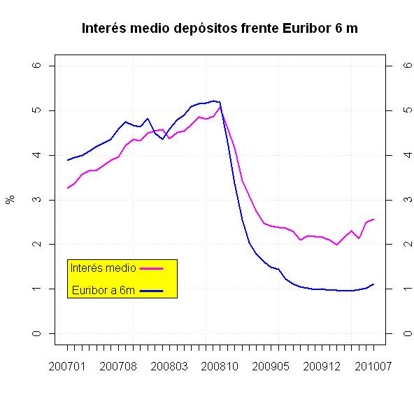 interes-vs-euribor.PNG