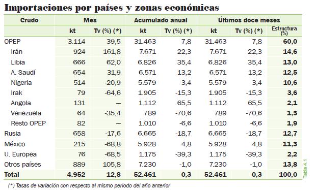 importacion-por-paises-en-tabla.png