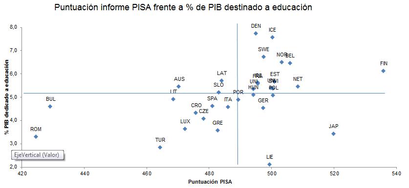 pisa-frente-a-porcentaje-de-pib-en-educacion.png