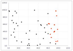 Gráfico Dispersión con colores Excel
