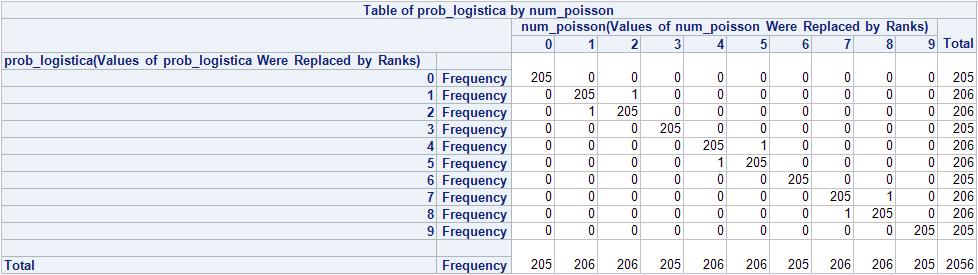 poisson_logistica_resultados