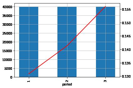 grafico de barras y lineas python